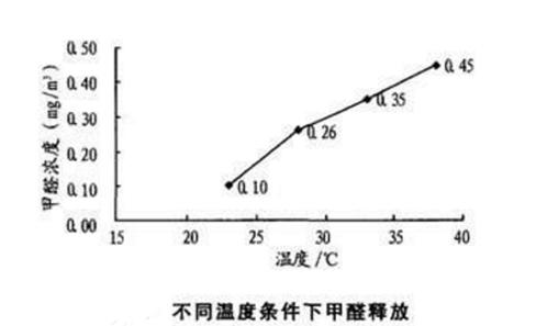 天氣變暖為什么要及時處理甲醛?