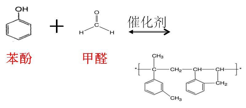 木質材料中游離甲醛的來源